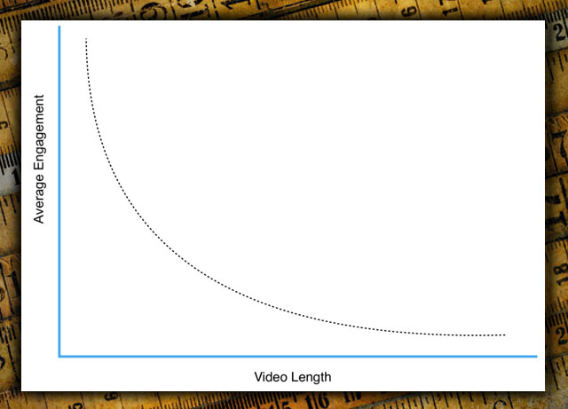 What is the Ideal Video Length for Marketing to Clients